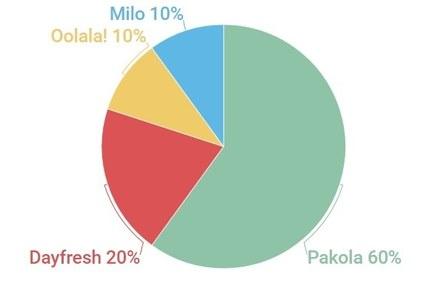 Market share – flavoured milk brands