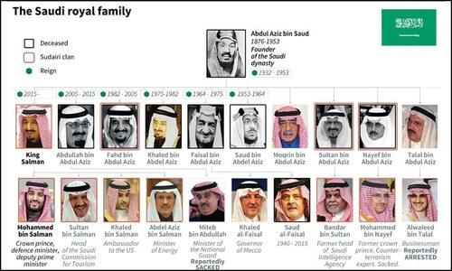 سعودی شاہی خاندان کے اندرونی جھگڑوں کی داستان