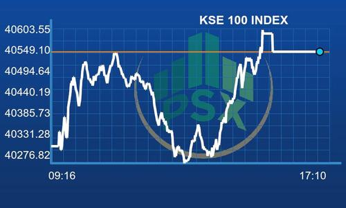 PSX lands in green after see-saw session; benchmark index gains 232 points