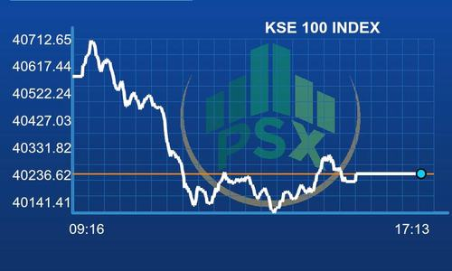 PSX lands in red but benchmark index manages close above 40,000 mark