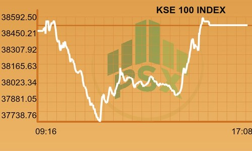 PSX closes flat after intense selling invites support