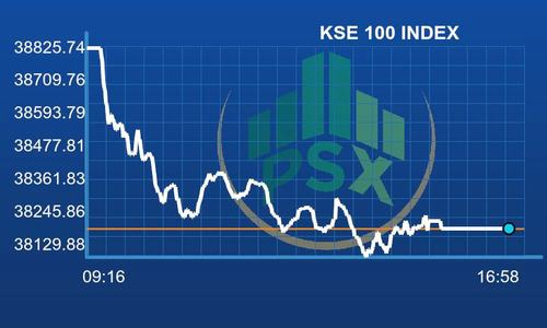KSE-100 index loses 596 points amid political uncertainty