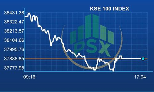 KSE-100 index fell below the 38,000 barrier after touching 53,000 earlier in the year.