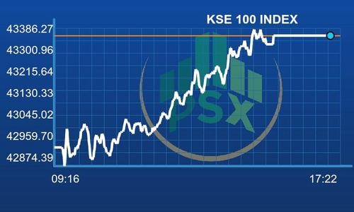 PSX continues in the green as benchmark index gains 419 points
