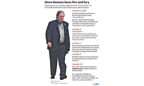 Bannon keeps silent 'under orders' in Russia probe