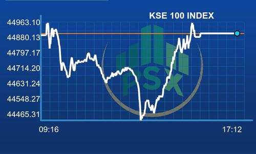PSX falls flat amid early profit-taking