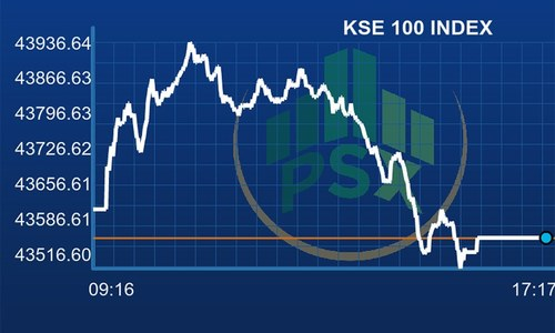 Pakistan Stock Exchange closes flattish as benchmark pares 54 points