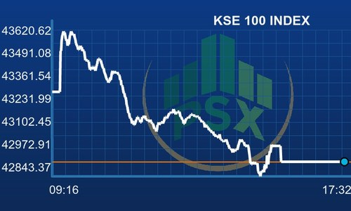Pakistan Stock Exchange lands in red as benchmark sheds 375 points