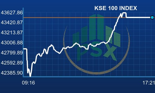 PSX experiences bullish activity; benchmark gains 609 points