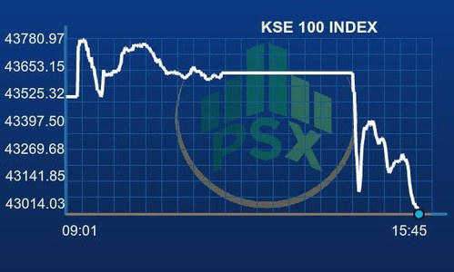 PSX plunges amid unconfirmed reports of Pakistan's placement on FATF grey list