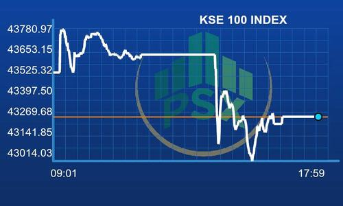 PSX recovers after Pakistan's FATF worries trigger plunge
