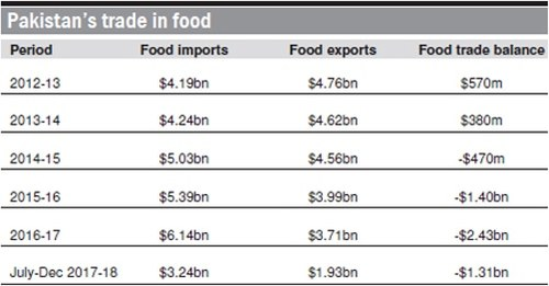 Appetite for food imports grows