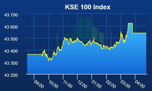 PSX opens week in green, benchmark index gains 176 points