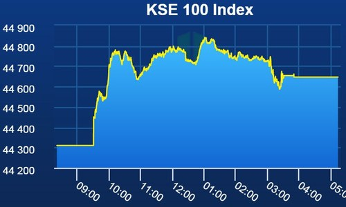 Triggered by the depreciated rupee, stocks continue to rally