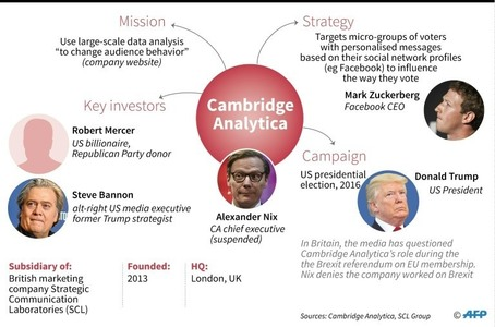 Image result for Cambridge Analytica in both us elections 2016 and brexit