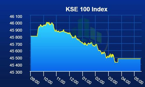 PSX in the red again as KSE-100 index loses 323 points