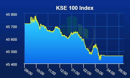 KSE-100 index falls below 45,500-mark ahead of budget