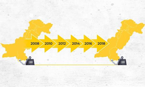 Debt, taxes and inflation: Highlights from the last 10 years of Pakistan's economy