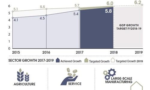 Economic Survey 2017-18: 'We put Pakistan back to work,' declares govt as final survey unveiled