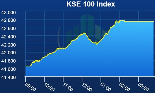 Bulls dominate PSX as benchmark index gains 1,096 points