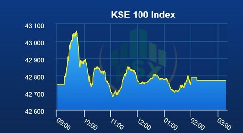 PSX lands flat amid uncertainty over caretaker PM