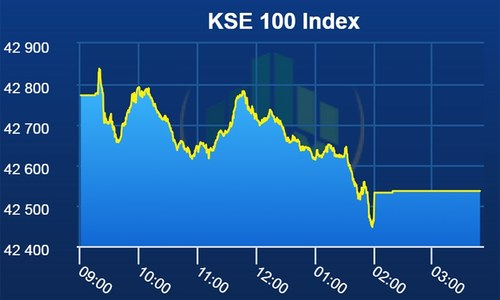 Pakistan Stock Exchange lands in red as benchmark index sheds 236 points