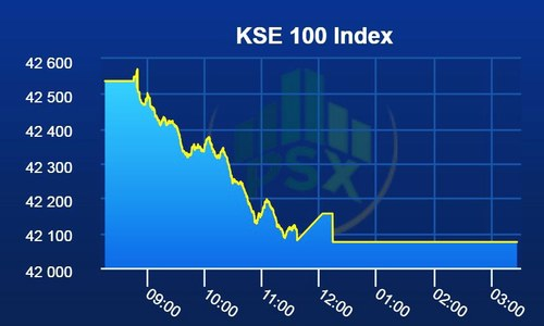 PSX continues in the red as KSE-100 Index loses 462 points