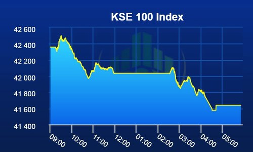 PSX extends bearish streak into third day as benchmark index loses 721 points