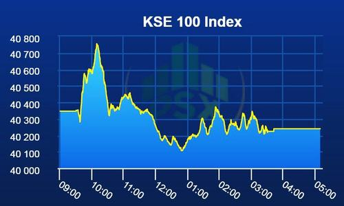 Pakistan Stock Exchange extends losses as benchmark index sheds 107 points