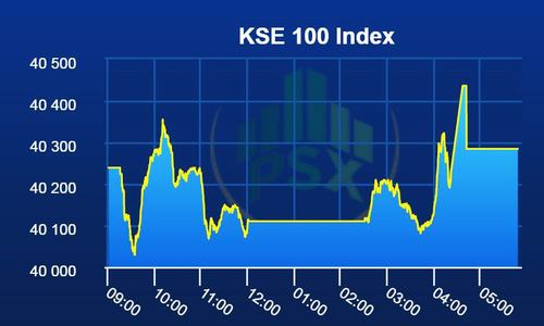Pakistan Stock Exchange closes flat after see-saw session