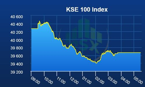Rupee devaluation drags index down 605 points