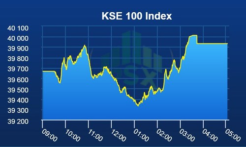 PSX manages positive close after volatile trading