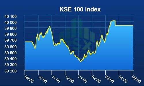اسٹاک مارکیٹ میں 267  پوائنٹس کا اضافہ
