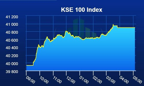 KSE-100 index gains 964 points in second biggest rally of the year