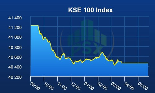 Bears dominate PSX as KSE-100 index loses 758 points