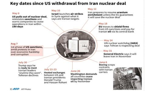 Trump firm as US set to reimpose sanctions on Iran