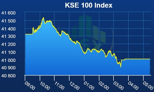 Stocks tumble 316 points amid low volume