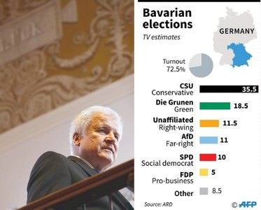 Merkel's Bavarian allies suffer unprecedented election losses