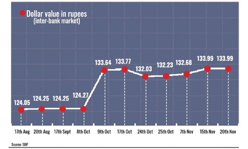 Rupee's search for solid backing