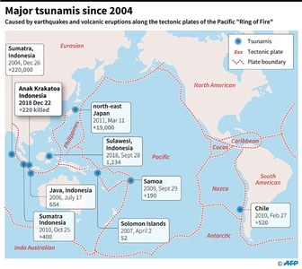 Quakes and tsunamis devastate Indonesia frequently