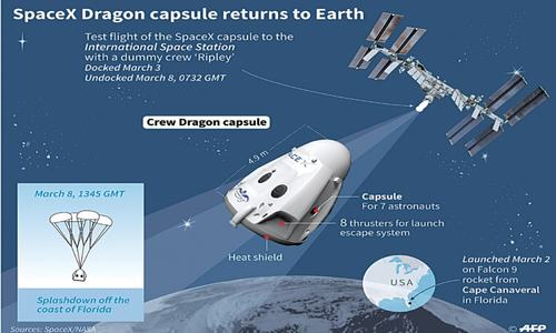 SpaceX capsule returns, paves way for new manned US flights