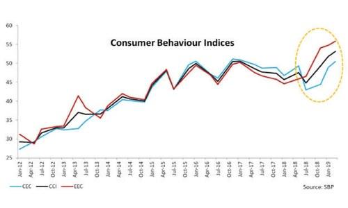 Faltering consumer demand