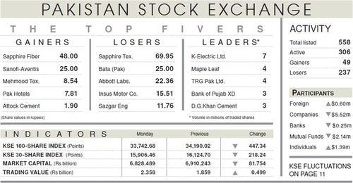 Stocks plunge 447 points on economic concerns