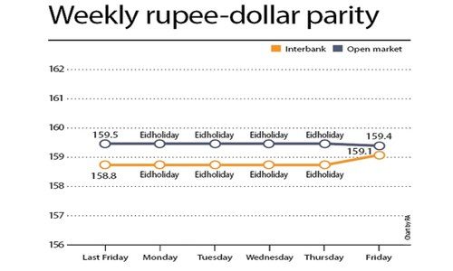 Weekly rupee-dollar parity