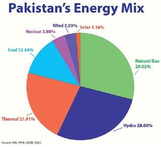 Energy future hinges on renewables