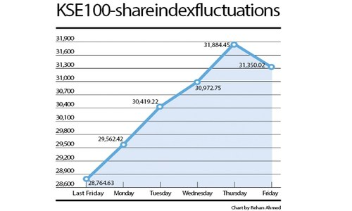 KSE 100-share index fluctuations