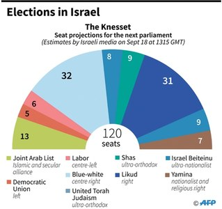 Deadlocked polls leave Netanyahu's rule in jeopardy