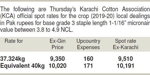 Commodities: Cotton touches season's new peak of Rs9,750 on brisk buying