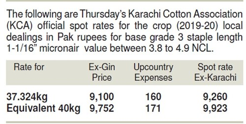 Commodities: Dullness prevails on cotton market