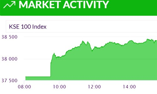 Bulls have a field day at stock exchange as benchmark index climbs 2.15pc